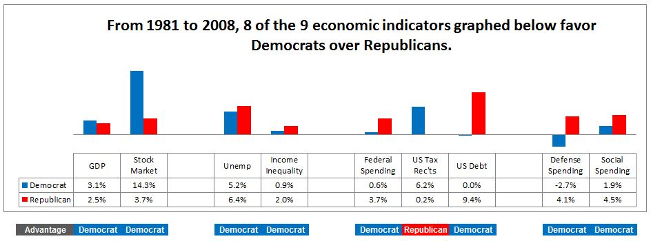 Democrats beat Republicans in 8 of 9 economic indicators 1981-2008