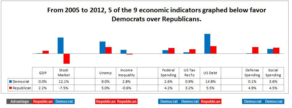 Democrats stil top Republicans in 5/9 economic indicators 2005-2012