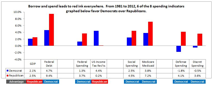 1981-2012 Republican and Democrat borrowing and spending report
