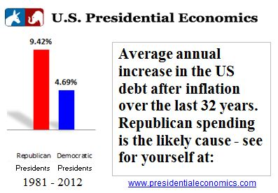 US debt increased twice as fast under Republican Presidents from 1981-2012