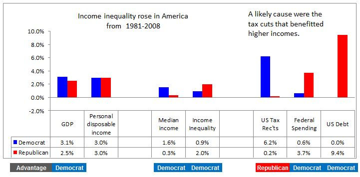 Economic indicators 1981-2008 provide clues about increasing income inequality in America.