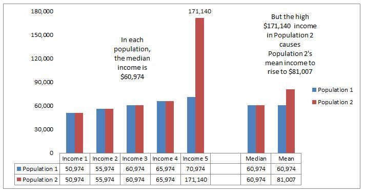 A single large income can cause a wide mean over mean income disparity.