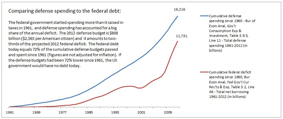 Cumulative defense spending mirrors the increase in federal debt