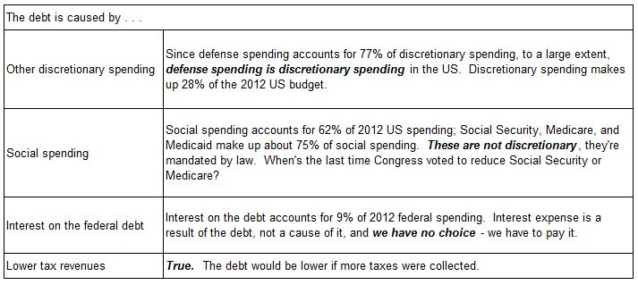 Table of reasons for causes of the federal debt